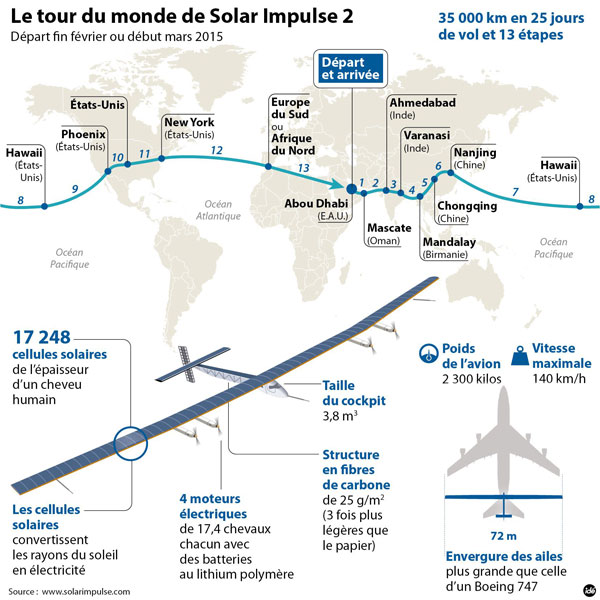 descriptif de l'avion Solar Impulse